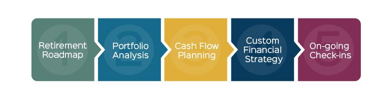 Windward-Wealth-Strategies-Retirement-Planning-Illustration