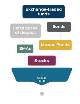 Windward-Wealth-Strategies-Types-of-Investment-Graphic